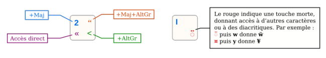 Touches modificatrices dans un clavier BEPO